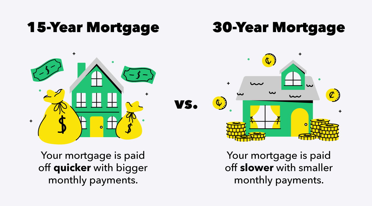 15-Year vs. 30-Year Mortgages: Which is Better?