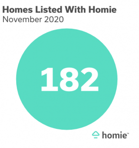 Homie's Utah Housing Market Update November 2020